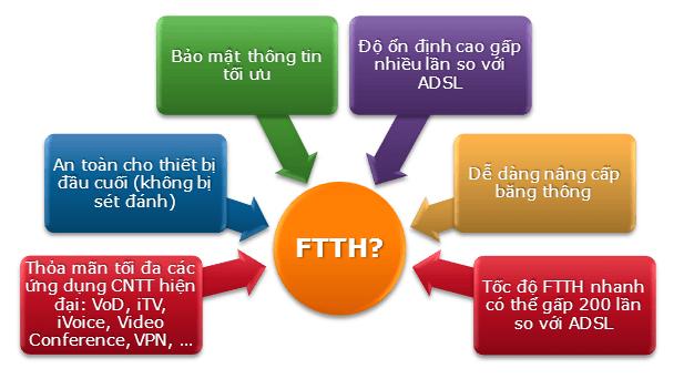Lắp đặt internet Cáp Quang viettel Quận 1 như thế nào