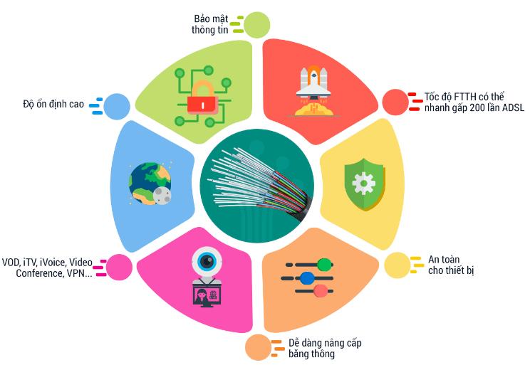 viettel Huyện Bình Chánh chuyên Lắp đặt internet cáp quang viettel với rất nhiều tính năng ưu việt