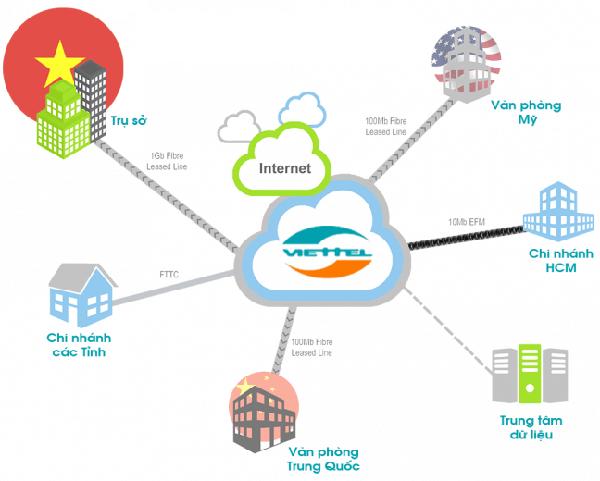 Internet Leased Line Viettel giúp doanh nghiệp giải quyết mọi vấn đề