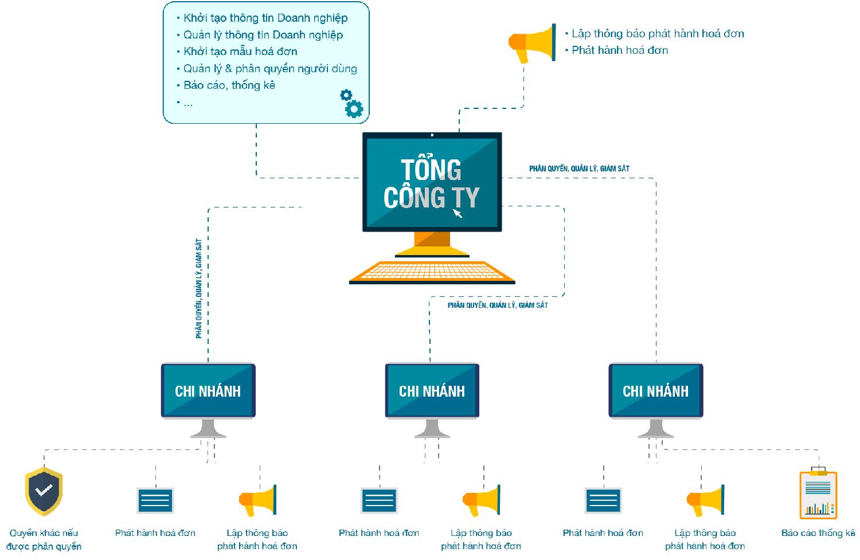 hóa đơn điện tử viettel đáp ứng được theo từng mô hình cống ty lớn hoặc nhỏ